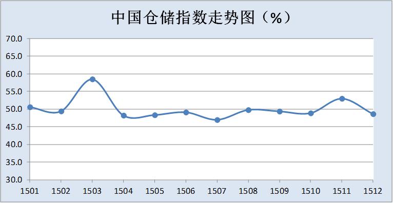 2015年12月中国仓储指数为48.7%