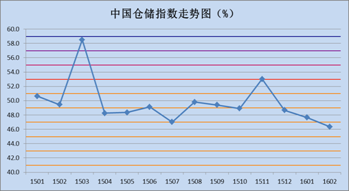3月中国快递物流指数_中国快递物流指数_中国物流仓储指数