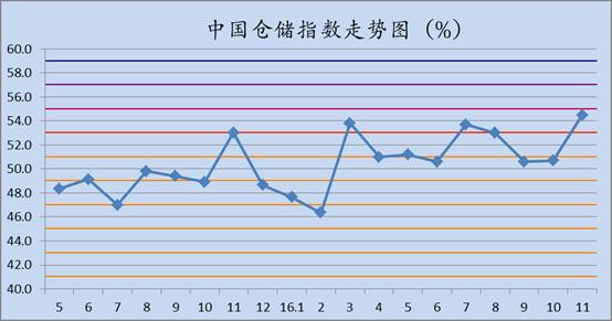 中国电商物流运行指数_中国电商物流指数_中国物流仓储指数