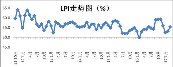 2017年3月中国物流业景气指数为55.4%