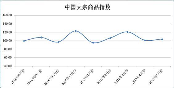 2017年5月份中国大宗商品指数为103.8%