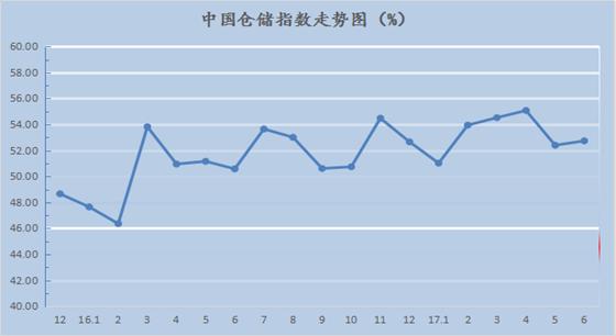 2017年6月中国仓储指数为52.7%