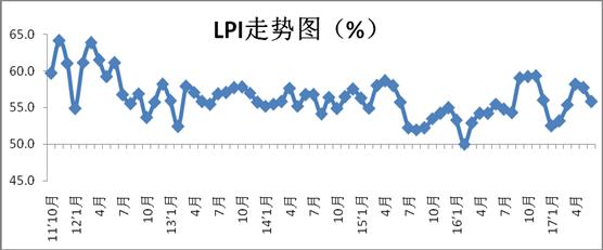 2017年6月中国物流业景气指数为55.8%