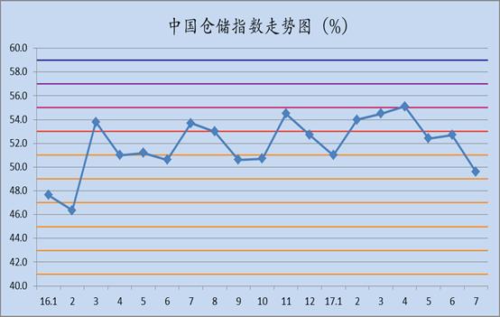2017年7月中国仓储指数为49.6%