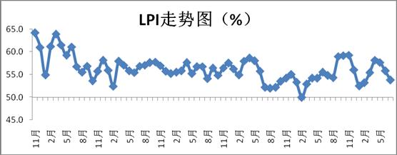 2017年7月中国物流业景气指数为53.8%