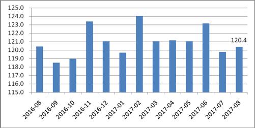 2017年8月电商物流指数为120.4点