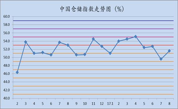 2017年8月中国仓储指数为51.6%