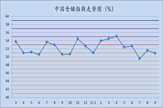 2017年9月中国仓储指数为50.9%