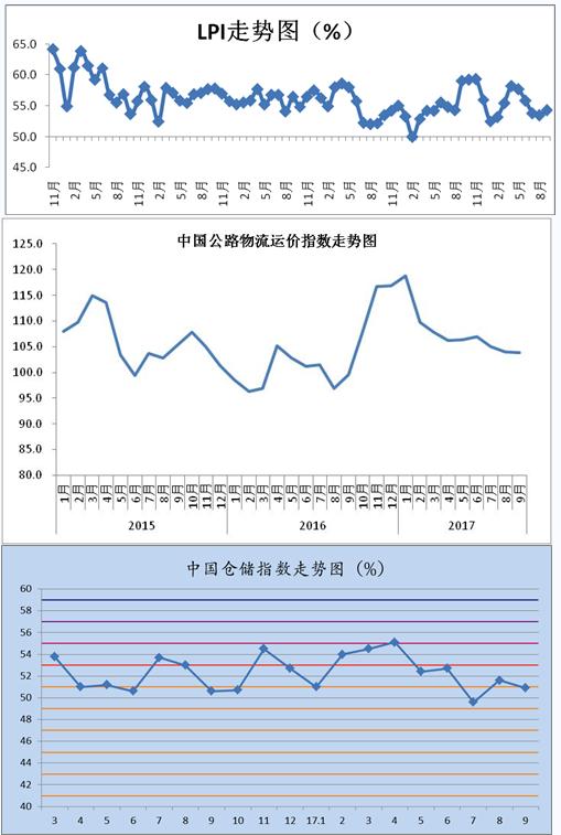 2017年9月中国物流业景气指数为54.3%