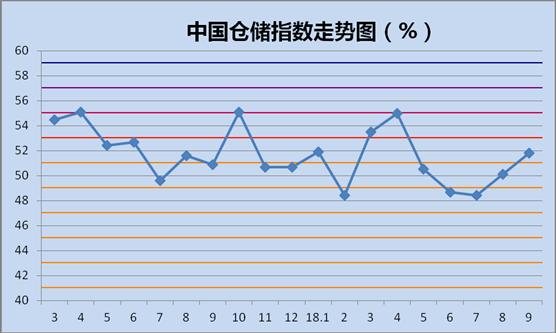 中国物流仓储指数_3月中国快递物流指数_中国快递物流指数
