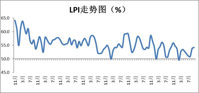 2019年10月中国物流业景气指数为54.2%