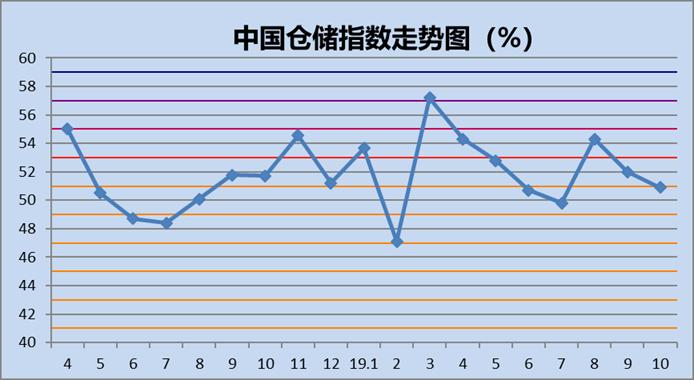 2019年10月中国仓储指数为50.9%